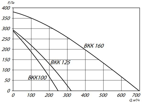 аэродинамика вкк100-160