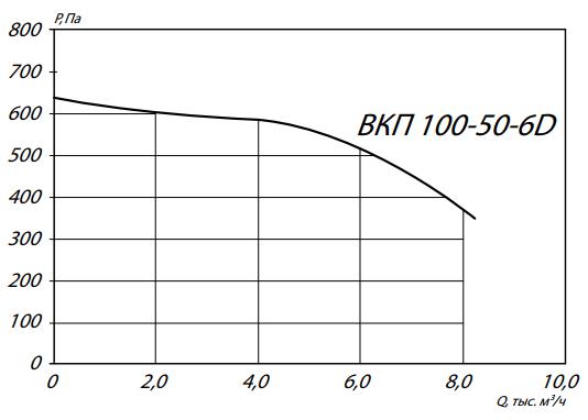 аэродинамика вкп 100-50