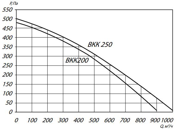 аэродинамика вкк200-250