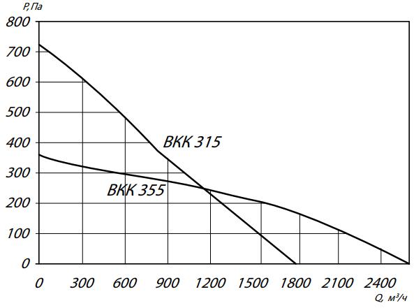 аэродинамика вкк315