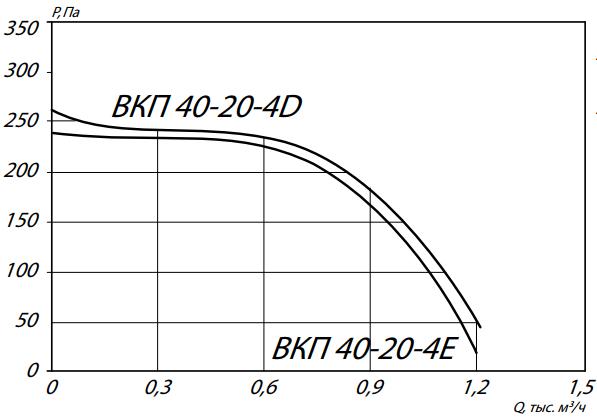 аэродинамика вкп 40-20