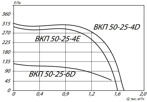 аэродинамика вкп 50-25