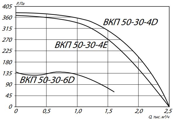 аэродинамика вкп 50-30
