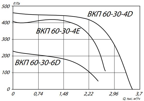 аэродинамика вкп 60-30