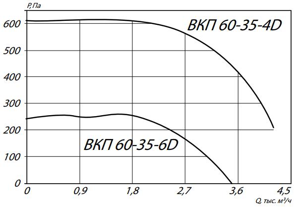 аэродинамика вкп 60-35