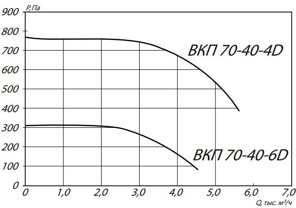 аэродинамика вкп 70-40