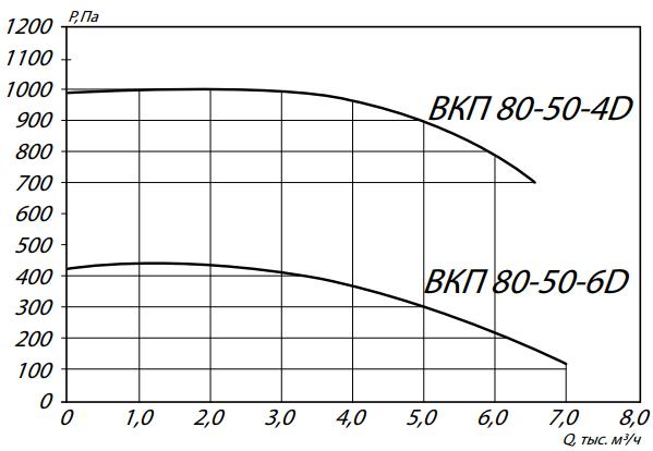 аэродинамика вкп 80-50