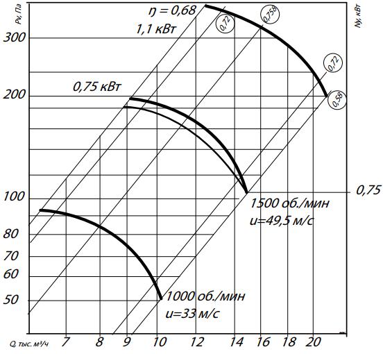 аэродинамика 06-300-6,3