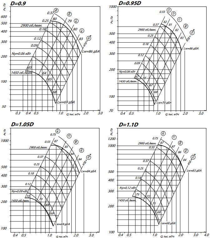 аэродинамика 80-75-2,5-2