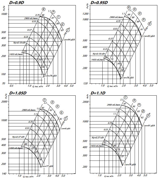 аэродинамика 80-75-3,15-2