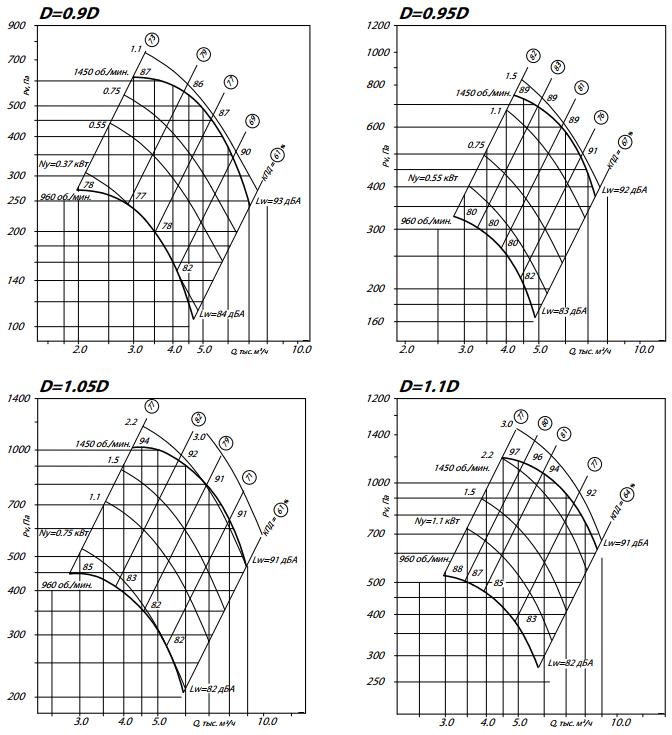 аэродинамика 8075-2