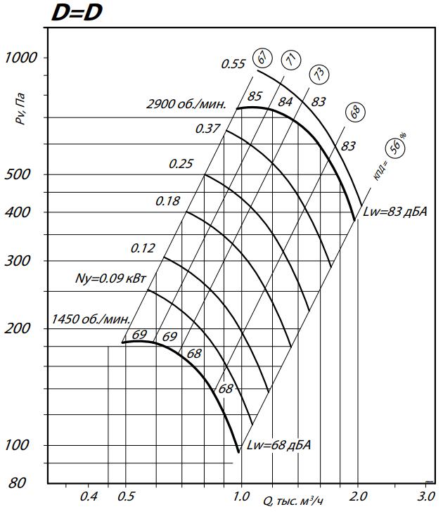 аэродинамика 80-75-2,5