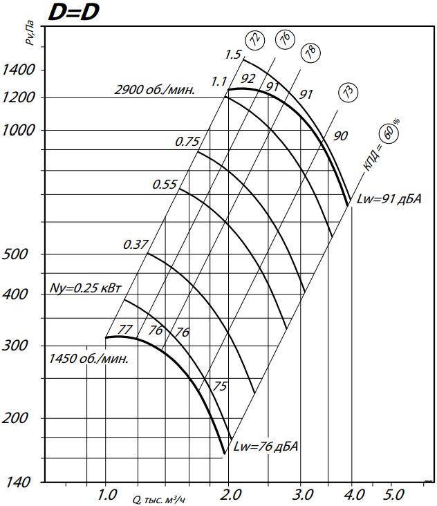 аэродинамика 80-75-3,15