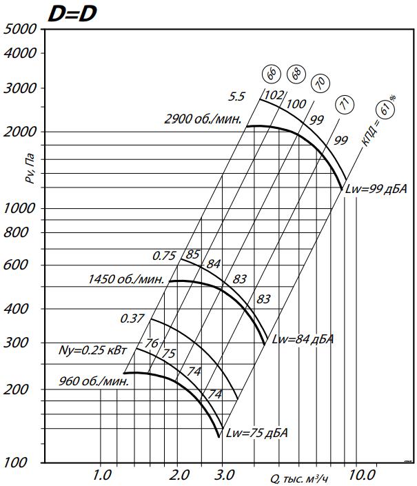 аэродинамика 80-75-4