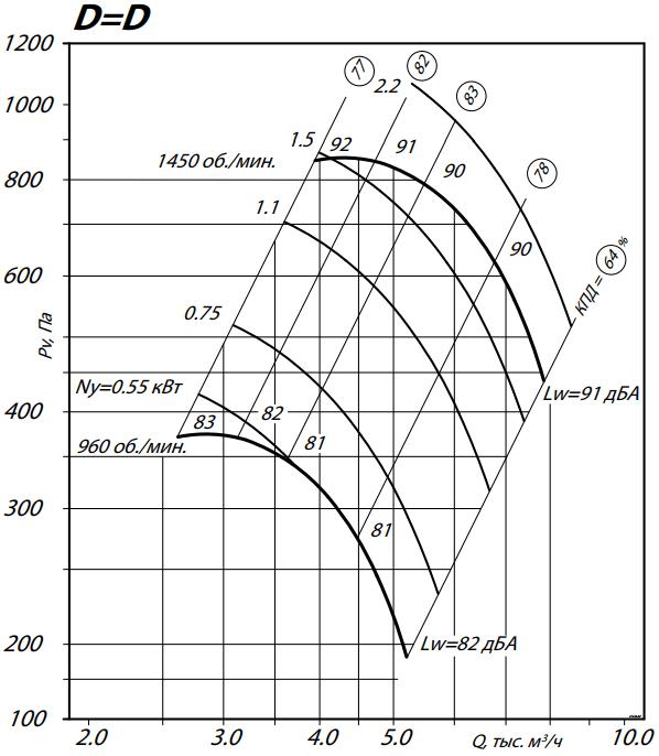 аэродинамика 8075-5