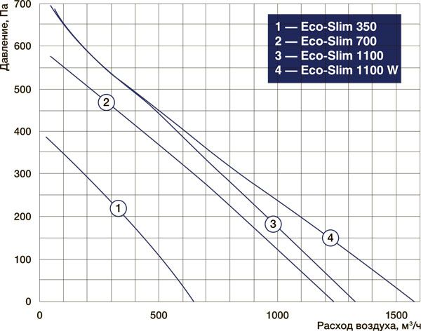 eco-slim график